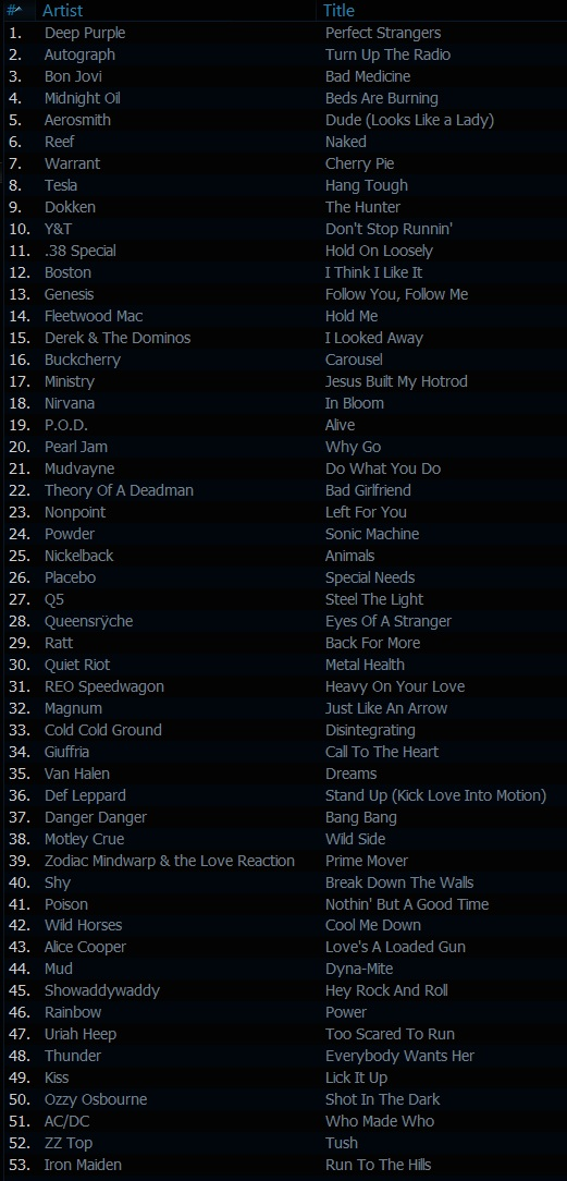 The Classic Rock Show playlist for 27-12-2012